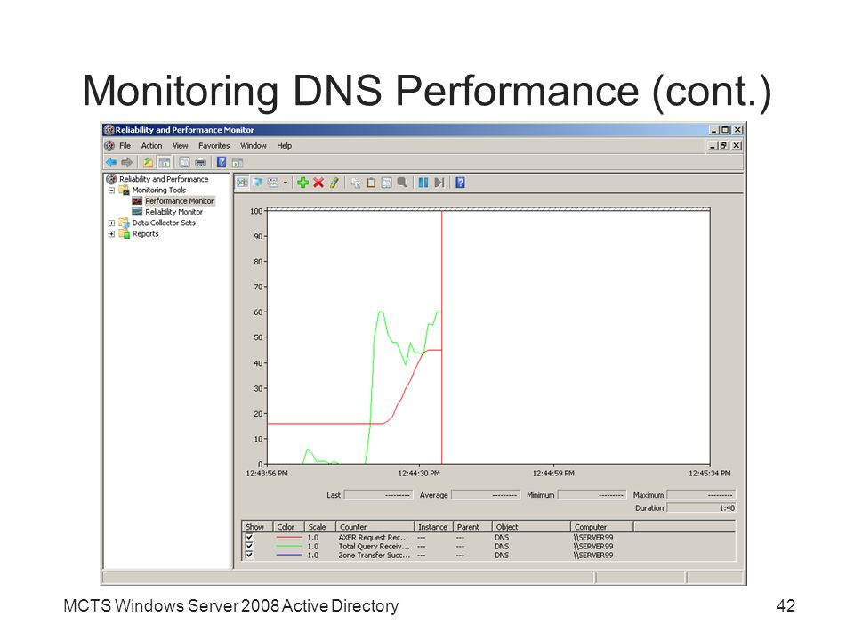 Monitoring DNS Performance (cont.)