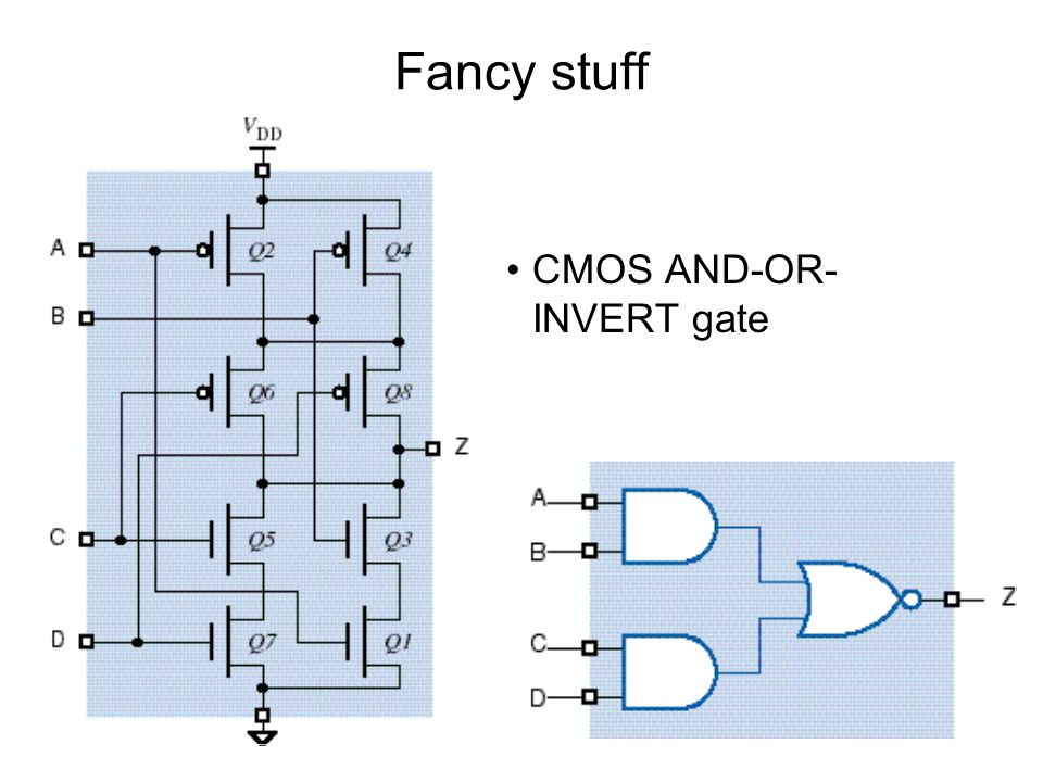 Fancy stuff CMOS AND-OR-INVERT gate