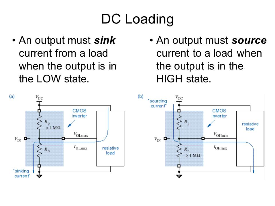 DC Loading An output must sink current from a load when the output is in the LOW state.