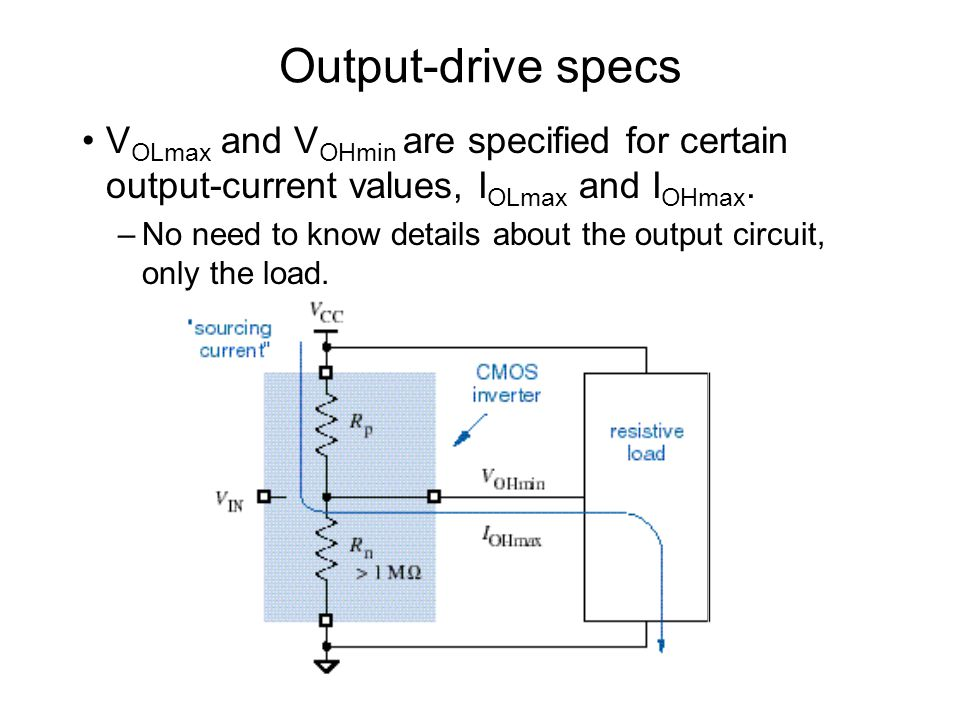 Output-drive specs VOLmax and VOHmin are specified for certain output-current values, IOLmax and IOHmax.
