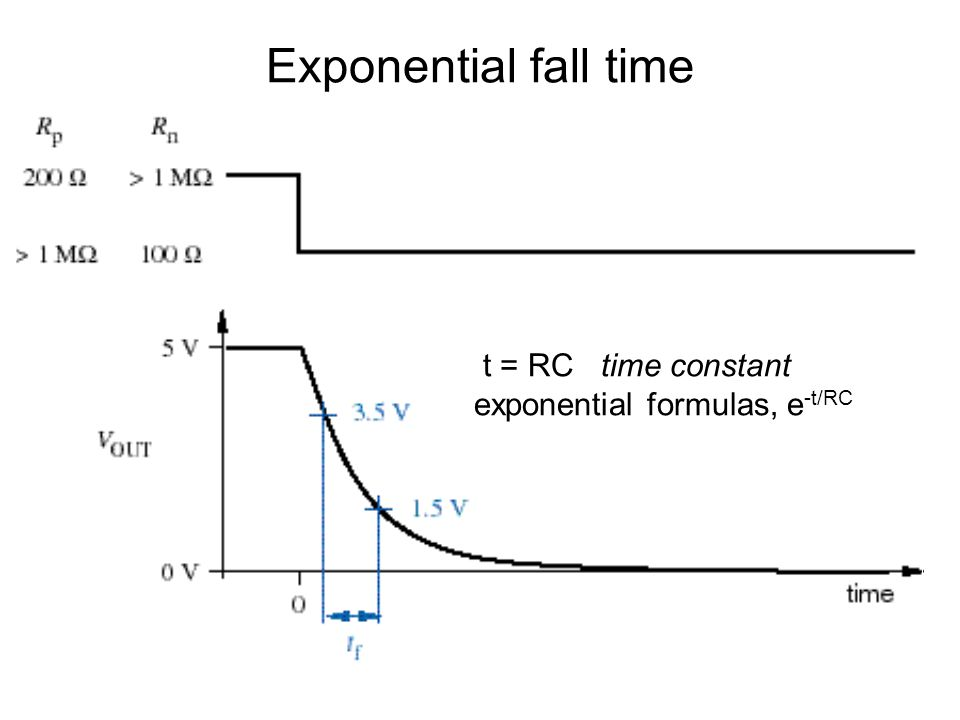 Exponential fall time t = RC time constant