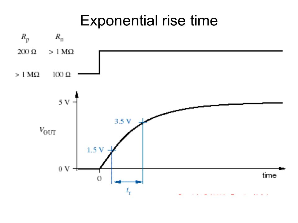 Exponential rise time