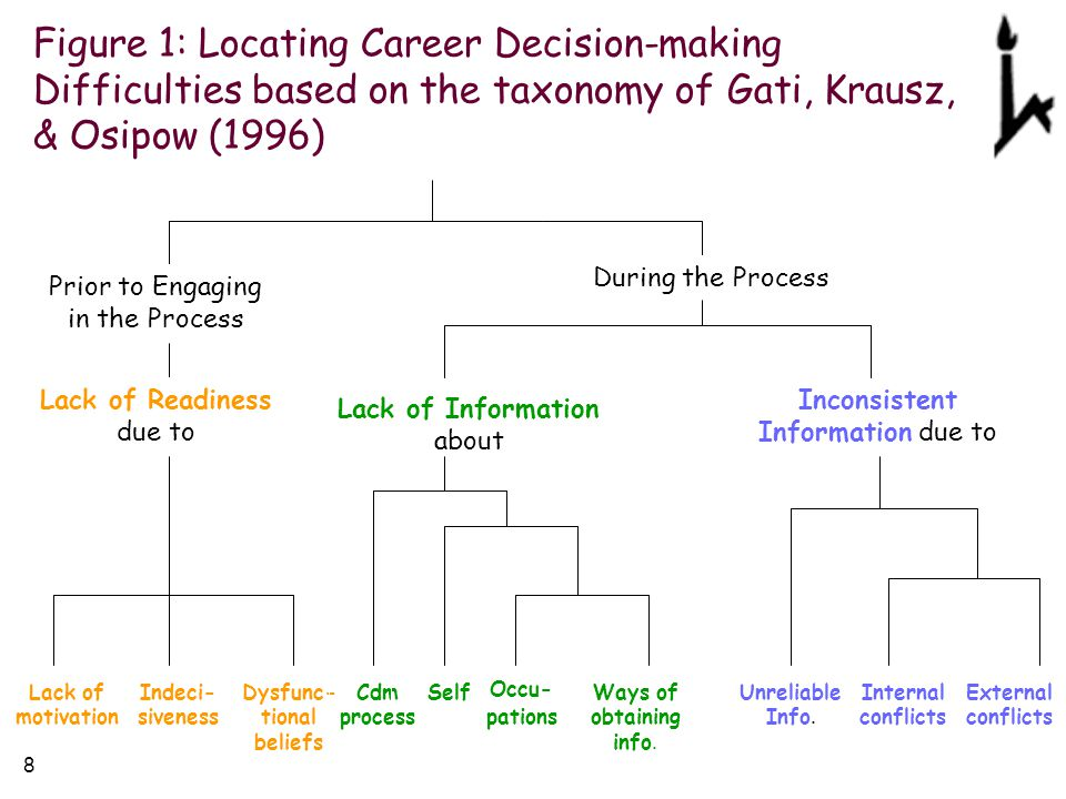 Difficulties of medical decision making