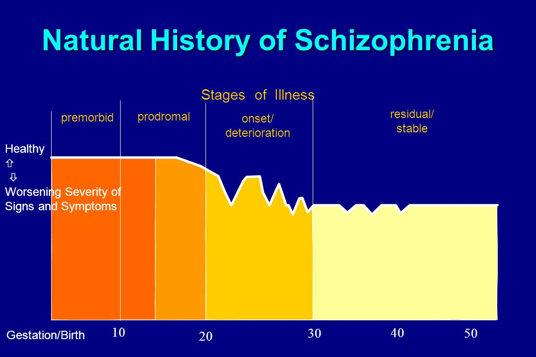 What are the different types of schizophrenia?