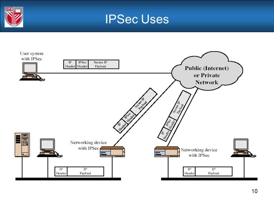 IPSec Uses Stallings Fig 16-1.