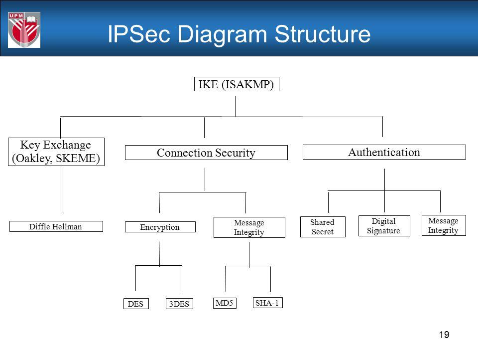 IPSec Diagram Structure