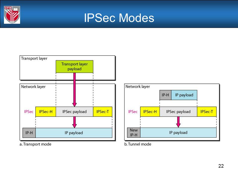 IPSec Modes