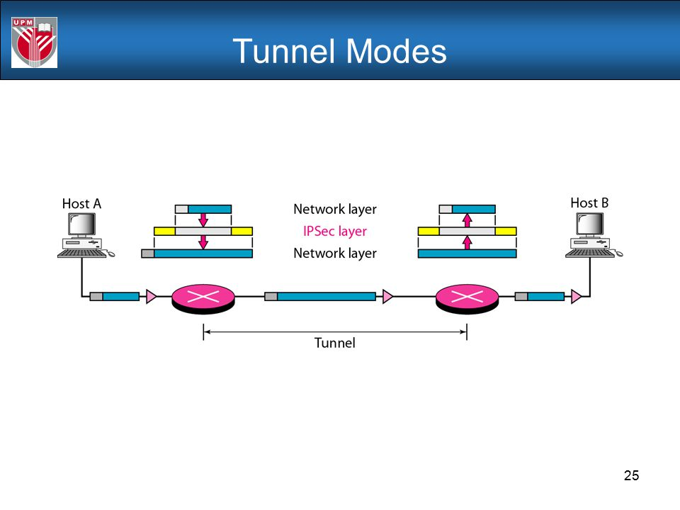 Tunnel Modes