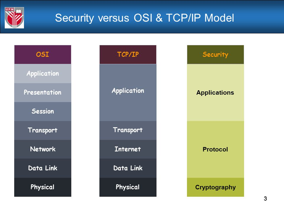 Security versus OSI & TCP/IP Model