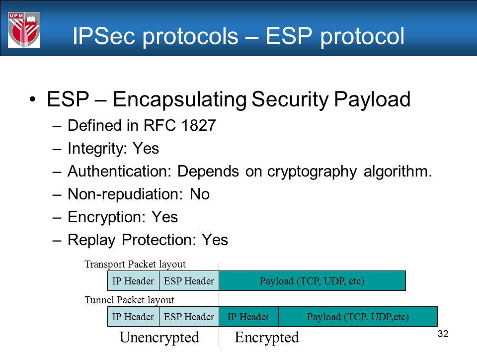 IPSec protocols – ESP protocol