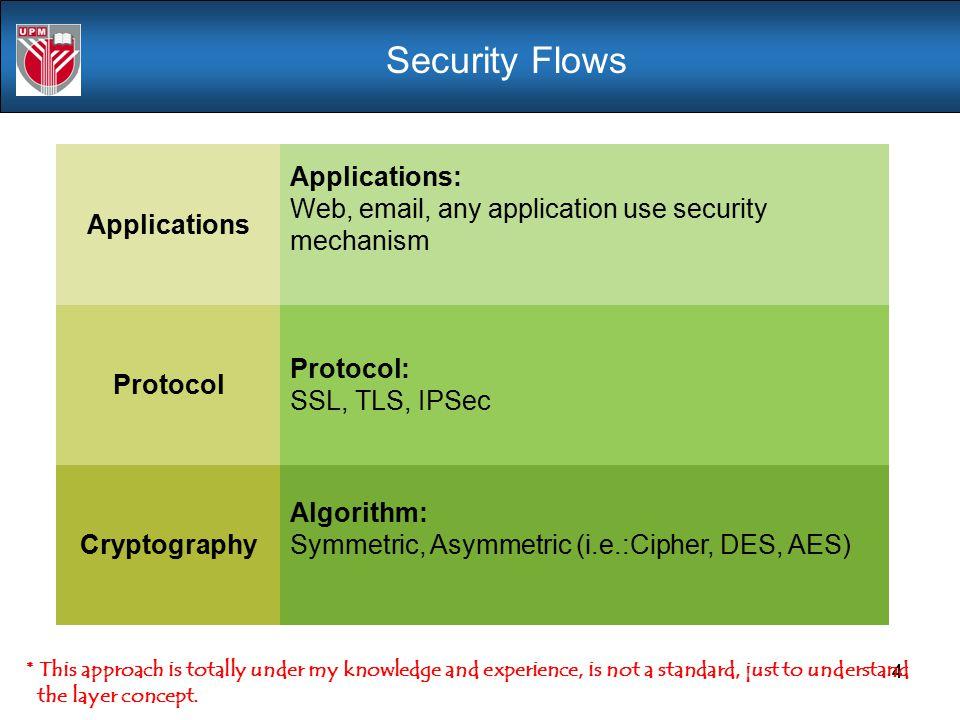 Security Flows Protocol Applications Protocol: SSL, TLS, IPSec