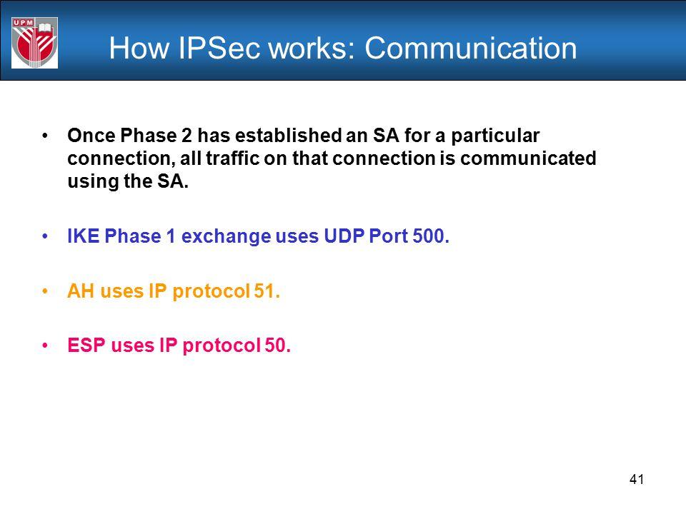 How IPSec works: Communication
