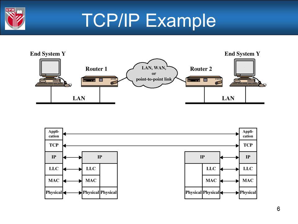 TCP/IP Example