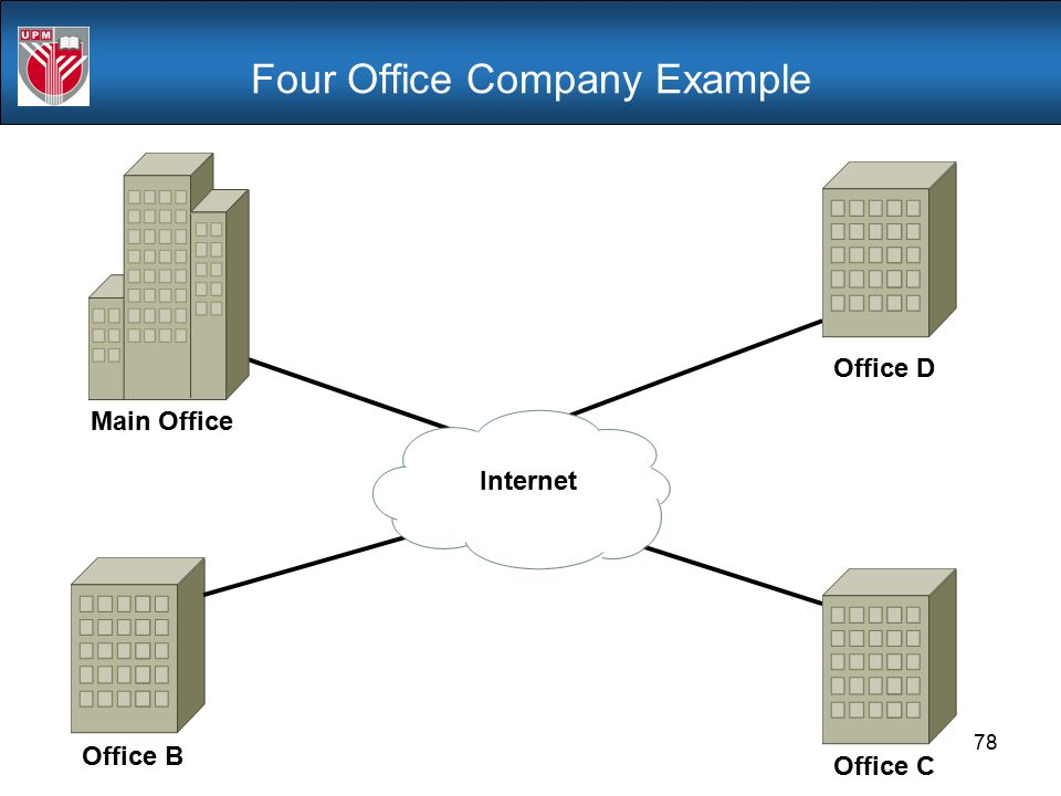Four Office Company Example