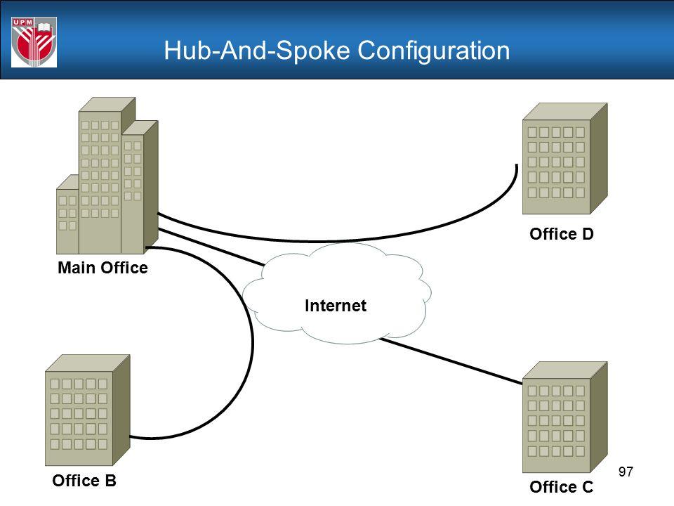 Hub-And-Spoke Configuration