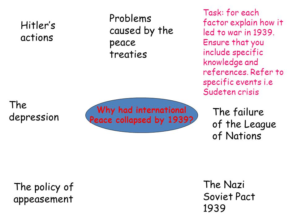 why hitler's actions the treaty of Lecture 11 hitler and world war two  these objectives clearly violated the provisions of the versailles treaty hitler's foreign policy aims accorded with the .