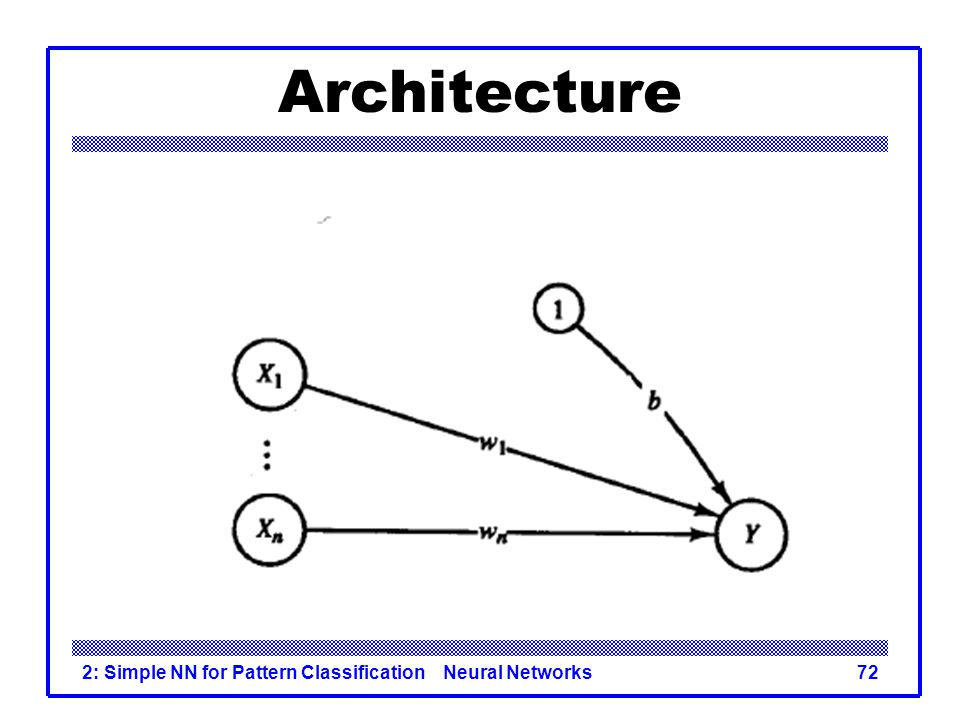 Architecture 2: Simple NN for Pattern Classification