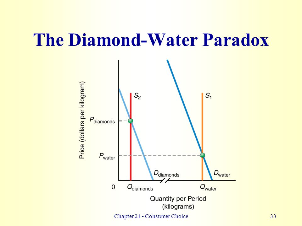 water and diamonds paradox essay This quiz is interactive, and the worksheet is printable both resources may be used alongside the lesson on the diamond-water paradox at any time.
