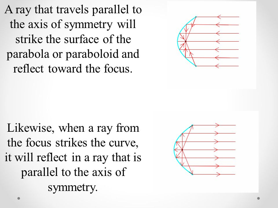 A ray that travels parallel to the axis of symmetry will strike the surface of the parabola or paraboloid and reflect toward the focus.