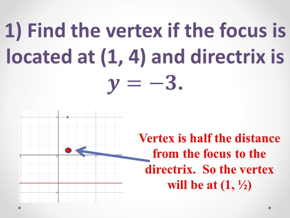 Vertex is half the distance from the focus to the directrix. So the vertex will be at (1, ½)