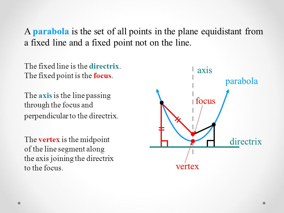 Definition of Parabola