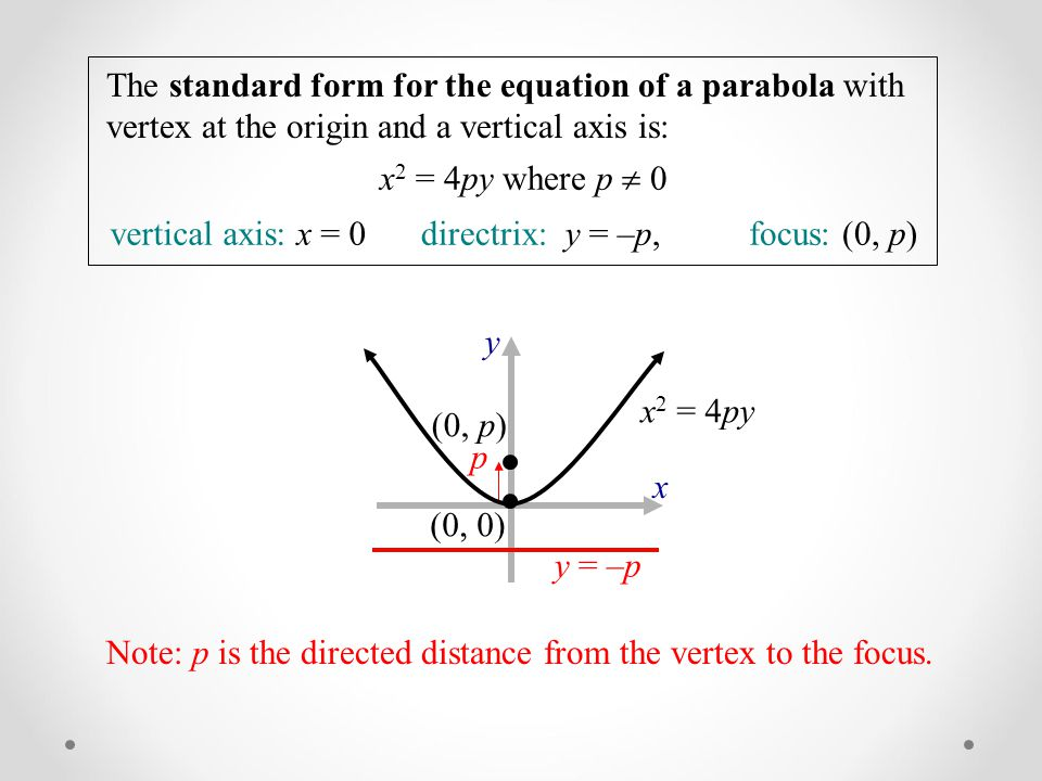 The standard form for the equation of a parabola with vertex at the origin and a vertical axis is: