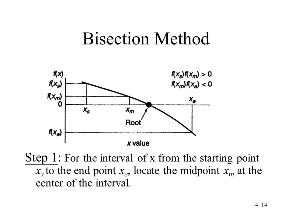 Bisection Method Step 1: For the interval of x from the starting point xs to the end point xe, locate the midpoint xm at the center of the interval.