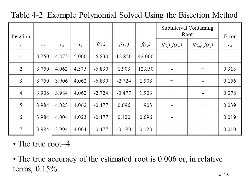Table 4-2 Example Polynomial Solved Using the Bisection Method