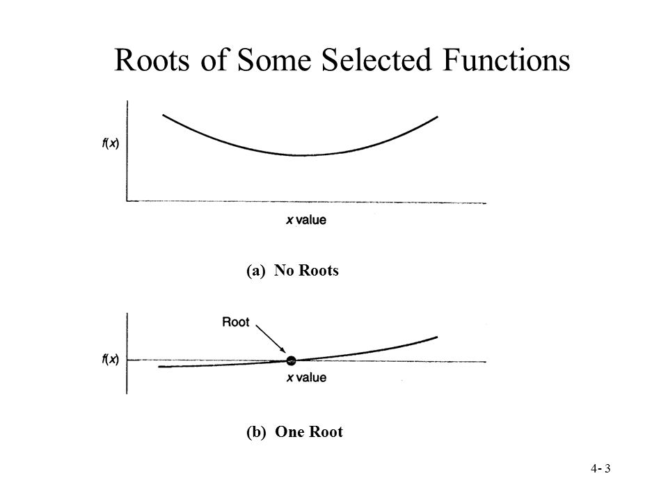 Roots of Some Selected Functions
