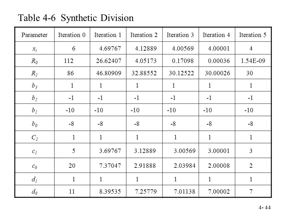 Table 4-6 Synthetic Division