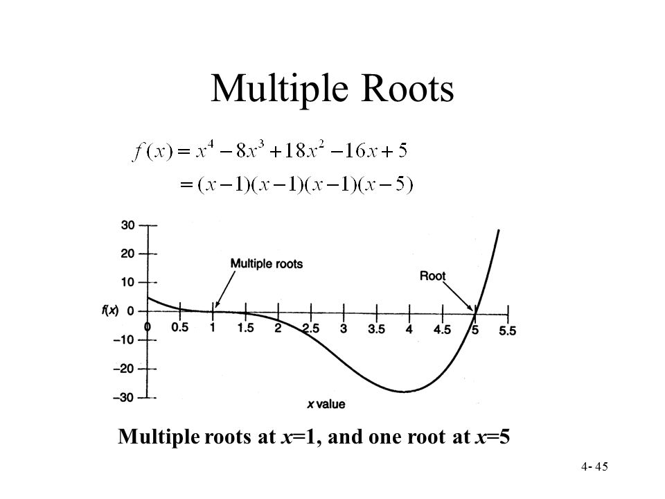 Multiple Roots Multiple roots at x=1, and one root at x=5
