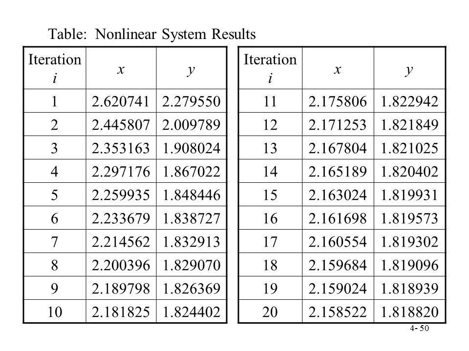 Table: Nonlinear System Results