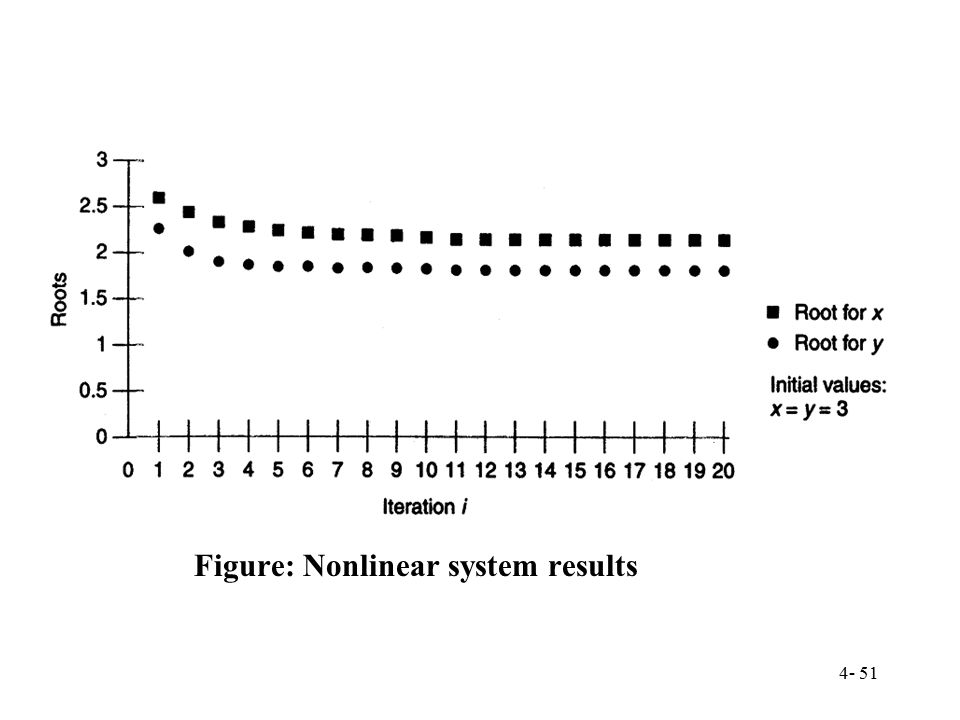Figure: Nonlinear system results