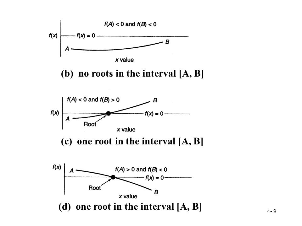 (b) no roots in the interval [A, B]