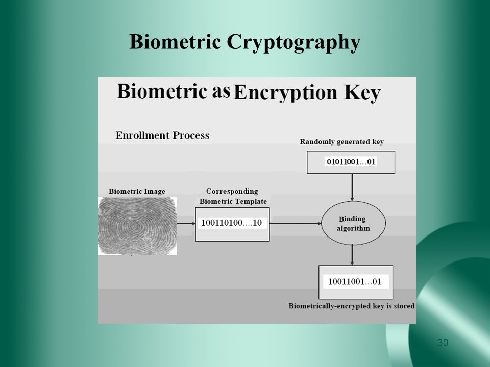Biometric Cryptography