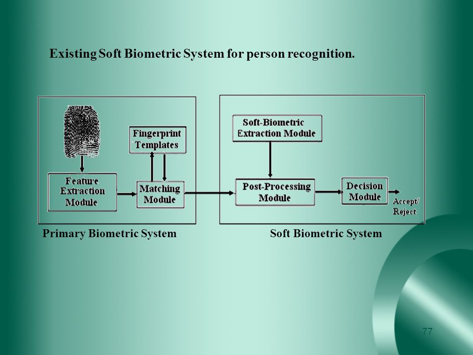 Existing Soft Biometric System for person recognition.