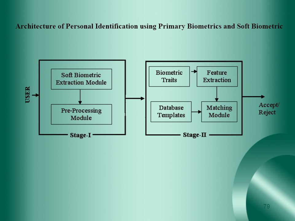 Architecture of Personal Identification using Primary Biometrics and Soft Biometric