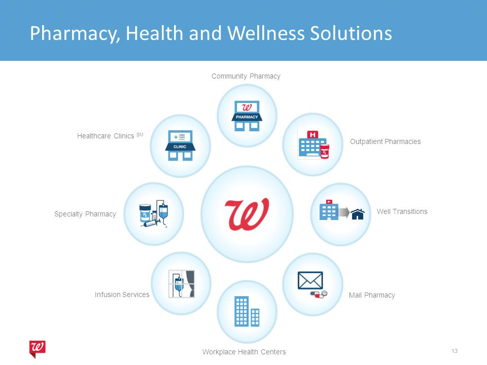 Pharmacy, Health and Wellness Solutions