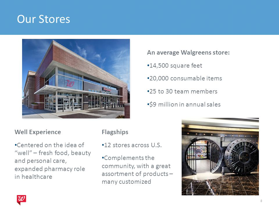 Our Stores An average Walgreens store: 14,500 square feet