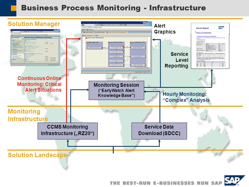 Business Process Management And Monitoring Ppt Video