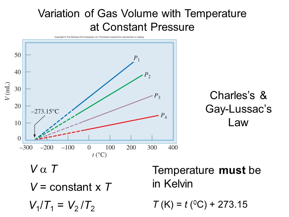 ideal gas volume and temperature relationship