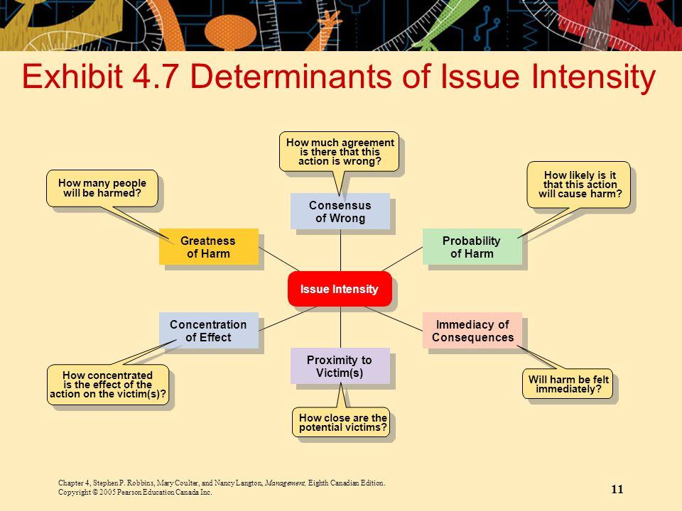 Exhibit 4.7 Determinants of Issue Intensity
