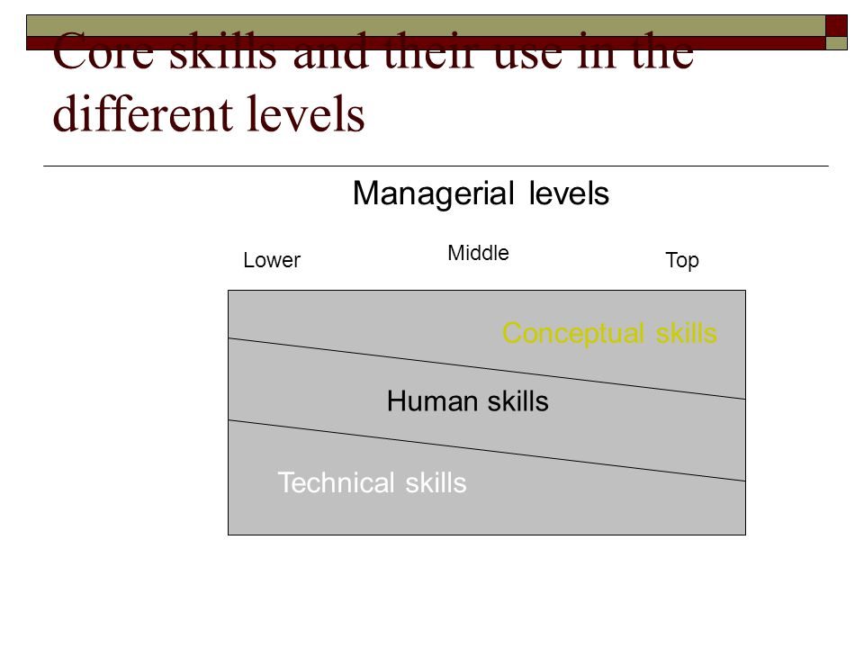 Core skills and their use in the different levels