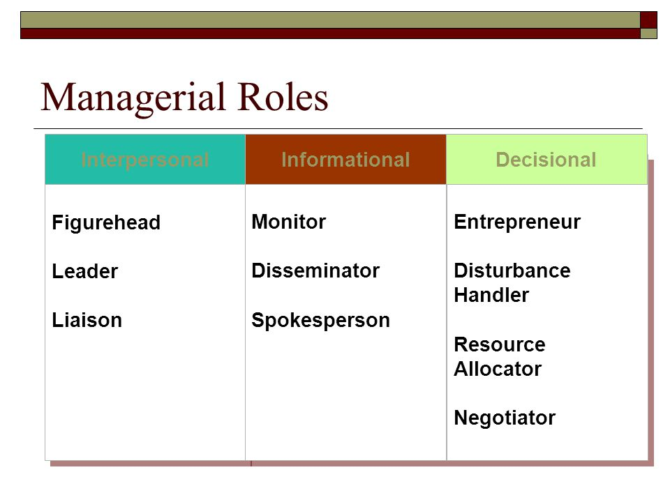Managerial Roles Figurehead Leader Liaison Monitor Disseminator
