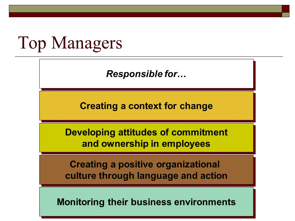 Top Managers Responsible for… Creating a context for change