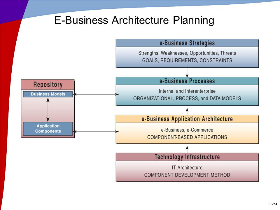 e-business planning