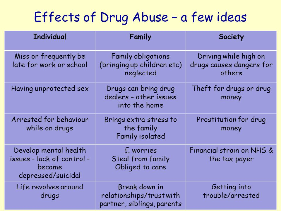 effects of drug abuse Read about teenage drug abuse risk factors, symptoms, warning signs, treatment, statistics, addiction and prevention learn which drugs teenagers abuse.