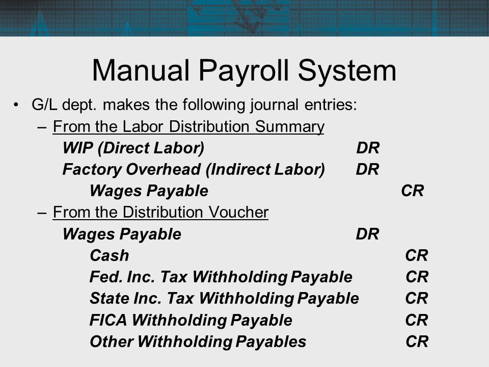 What Is Payroll Accounting? | How to Do Payroll Accounting ...