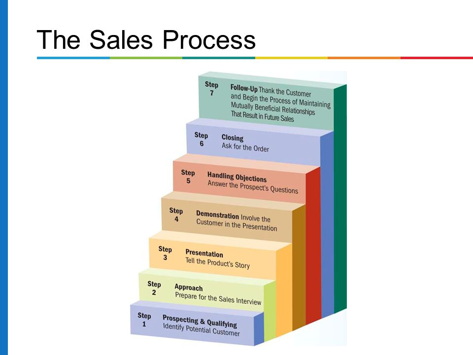 How Do I Define Sales Prospecting?