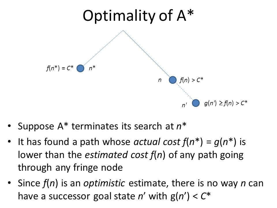Optimality of A* Suppose A* terminates its search at n*